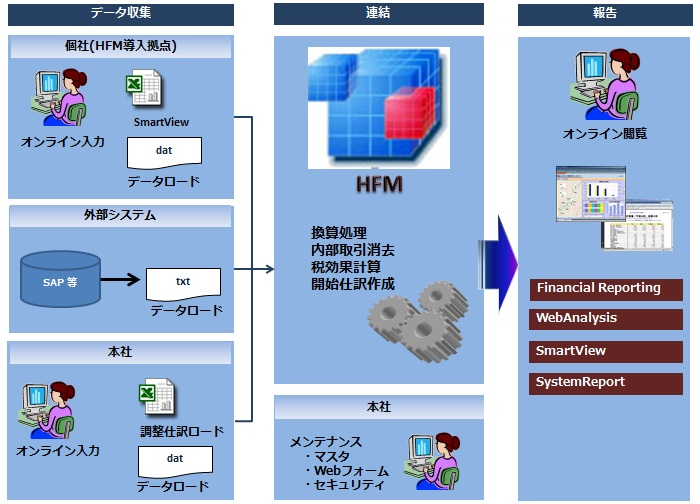 HFM(Hyperion Financial Management)